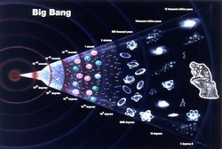 Standard Model of Big Bang Cosmology